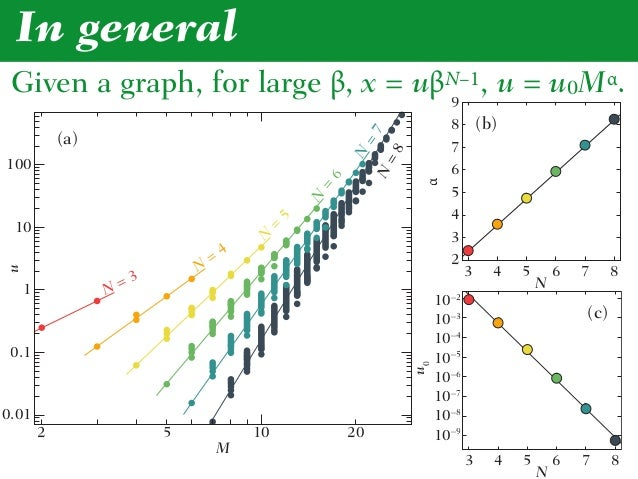 In general x ≈ a(bβM)N–1, a = 126…, b = 0.0268… Kendall's τ Clustering coefficient –0.667 Degree assortativity 0.191 Avera...