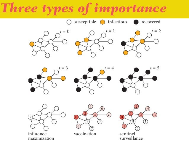 Three types of importance Idea: •Search for the smallest graph with where all three notions of importance differ. •Study s...
