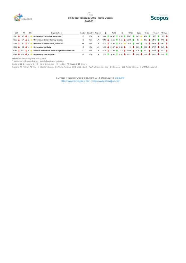 SIR Global Venezuela 2013 - Rank: Output 2007-2011 WR RR CR Organization Sector Country Region O % IC NI % Q1 Spec % Exc %...