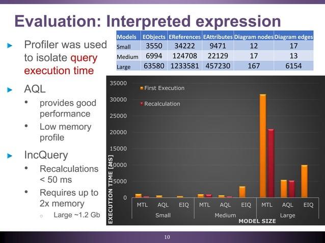Evaluation: Interpreted expression 10 0 5000 10000 15000 20000 25000 30000 35000 MTL AQL EIQ MTL AQL EIQ MTL AQL EIQ Small...