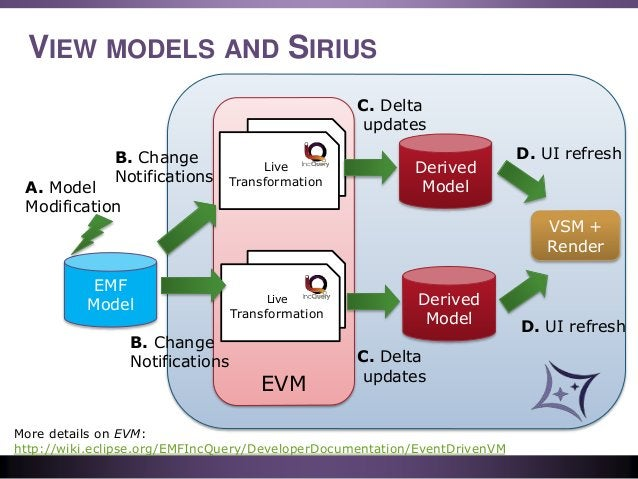 EVM VIEW MODELS AND SIRIUS Derived Model EMF Model A. Model Modification B. Change Notifications Live QueriesLive Transfor...