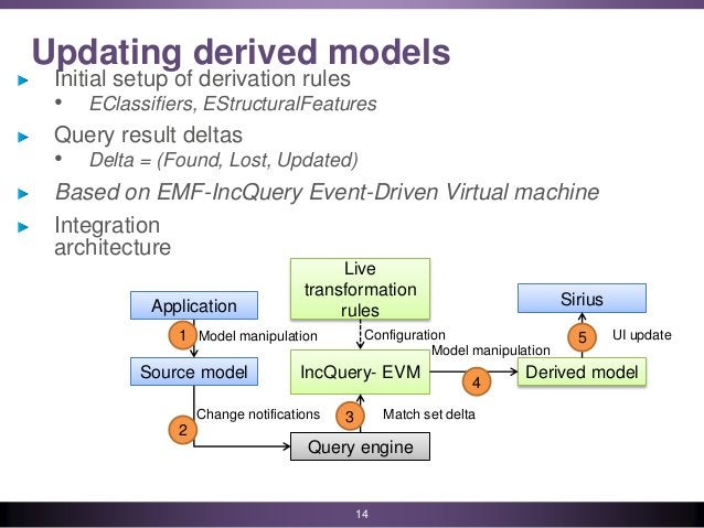 Updating derived models Initial setup of derivation rules • EClassifiers, EStructuralFeatures Query result deltas • Delta ...