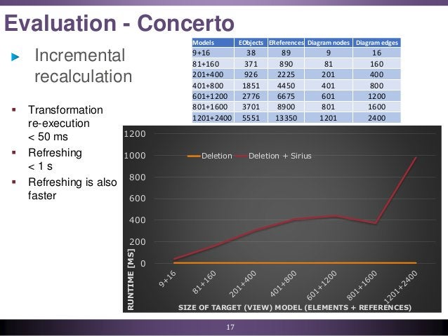 Evaluation - Concerto Incremental recalculation 17 0 200 400 600 800 1000 1200RUNTIME[MS] SIZE OF TARGET (VIEW) MODEL (ELE...