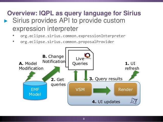 VSM Render Overview: IQPL as query language for Sirius Sirius provides API to provide custom expression interpreter • org....