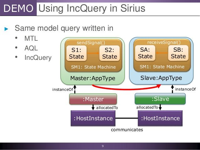 DEMO Same model query written in • MTL • AQL • IncQuery Using IncQuery in Sirius 9 Master:AppType SM1: State Machine S1: S...