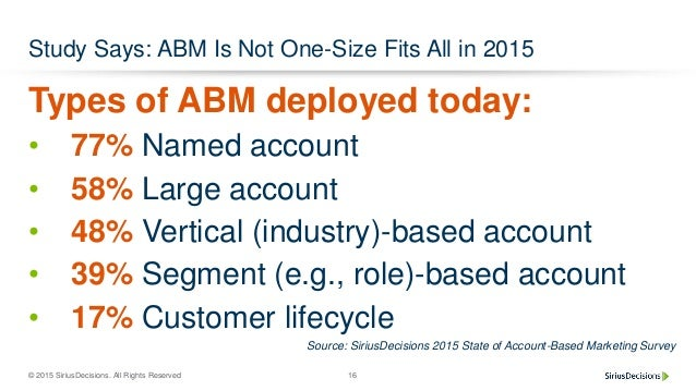 © 2015 SiriusDecisions. All Rights Reserved 16 Study Says: ABM Is Not One-Size Fits All in 2015 Types of ABM deployed toda...