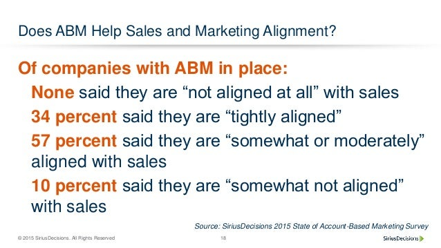 © 2015 SiriusDecisions. All Rights Reserved 18 Does ABM Help Sales and Marketing Alignment? Of companies with ABM in place...