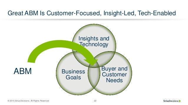 © 2015 SiriusDecisions. All Rights Reserved 22 Great ABM Is Customer-Focused, Insight-Led, Tech-Enabled Insights and Techn...