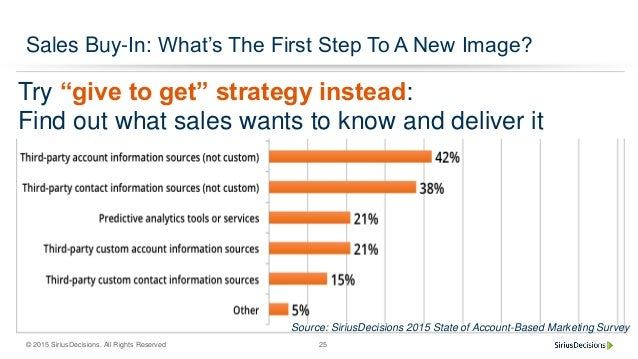 """© 2015 SiriusDecisions. All Rights Reserved 25 Sales Buy-In: What's The First Step To A New Image? Try """"give to get"""" strat..."""