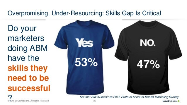 © 2015 SiriusDecisions. All Rights Reserved 26 Overpromising, Under-Resourcing: Skills Gap Is Critical Do your marketers d...