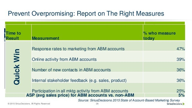 © 2015 SiriusDecisions. All Rights Reserved 28 Prevent Overpromising: Report on The Right Measures Time to Result Measurem...