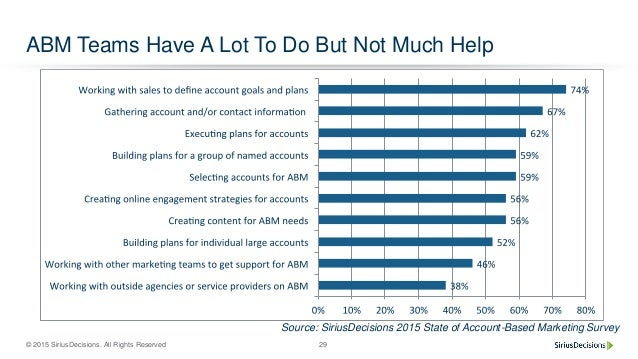 © 2015 SiriusDecisions. All Rights Reserved 29 ABM Teams Have A Lot To Do But Not Much Help Source: SiriusDecisions 2015 S...