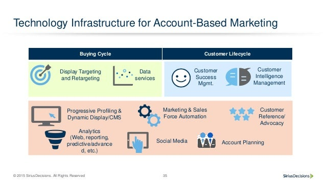 © 2015 SiriusDecisions. All Rights Reserved 35 Technology Infrastructure for Account-Based Marketing Social Media Marketin...