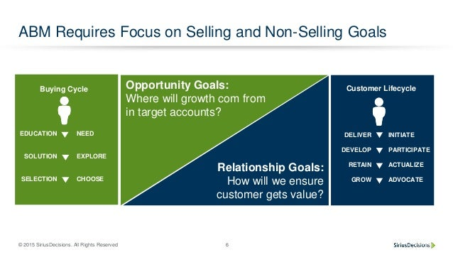 © 2015 SiriusDecisions. All Rights Reserved 6 ABM Requires Focus on Selling and Non-Selling Goals Opportunity Goals: Where...