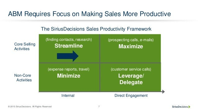 © 2015 SiriusDecisions. All Rights Reserved 7 ABM Requires Focus on Making Sales More Productive (customer service calls) ...
