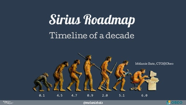 @melaniebats Sirius Roadmap Timeline of a decade 0.1 4.5 4.7 0.9 2.0 5.1 6.0 Mélanie Bats, CTO@Obeo