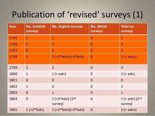 Publication of 'revised' surveys (1)Year   No. Scottish   No. English surveys    No. Welsh   Total no.       surveys      ...