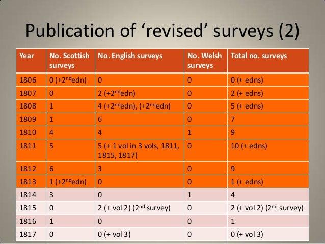 Publication of 'revised' surveys (2)Year   No. Scottish   No. English surveys           No. Welsh   Total no. surveys     ...