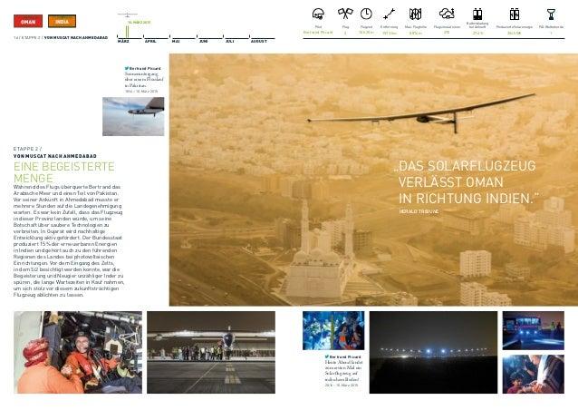 18. MÄRZ 2015 MÄRZ APRIL MAI JUNI JULI AUGUST Pilot André Borschberg Flugsimulationen 250 Produzierte Solarenergie 428kWh...