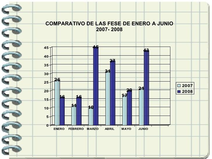 COMPARATIVO DE LAS FESE DE ENERO A JUNIO 2007- 2008