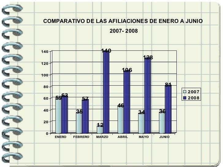 COMPARATIVO DE LAS AFILIACIONES DE ENERO A JUNIO 2007- 2008