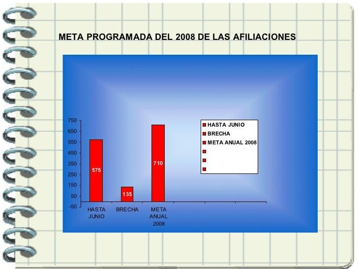 META PROGRAMADA DEL 2008 DE LAS AFILIACIONES