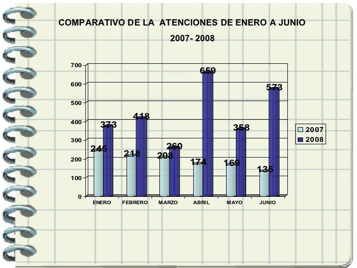 COMPARATIVO DE LA  ATENCIONES DE ENERO A JUNIO 2007- 2008