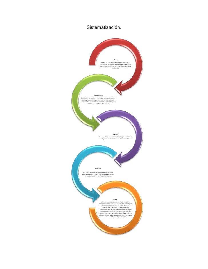 Familiarizándome con el concepto de sistematización. Slide 2