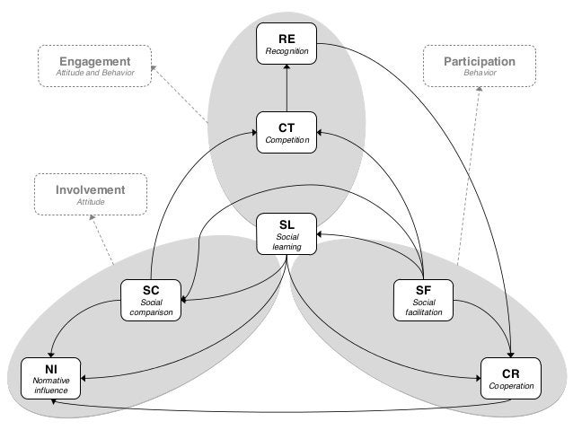 Socially Influencing Systems for Urban Mobility @ MIT Media Lab | City Science
