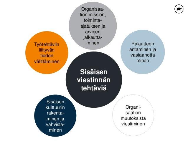 Organisaa- tion mission, toiminta- ajatuksen ja arvojen jalkautta- minen Palautteen antaminen ja vastaanotta minen Sisäise...