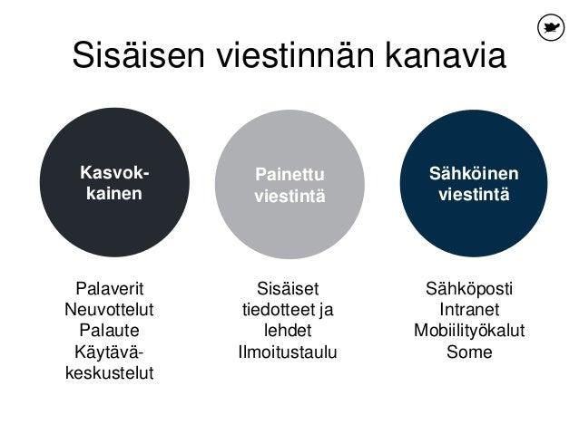 Sisäisen viestinnän kanavia Painettu viestintä Kasvok- kainen Palaverit Neuvottelut Palaute Käytävä- keskustelut Sisäiset ...