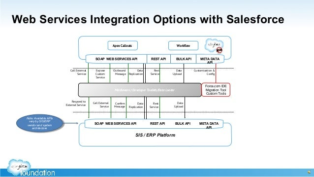 Integrating SIS's with Salesforce: An Accidental