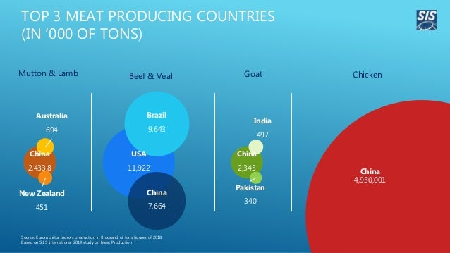 TOP 3 MEAT PRODUCING COUNTRIES (IN '000 OF TONS) Source: Euromonitor Index's production in thousand of tons figures of 201...