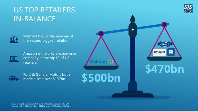 US TOP RETAILERS IN-BALANCE $500bn $470bn Walmart has 3x the revenue of the second biggest retailer. Amazon is the only e-...