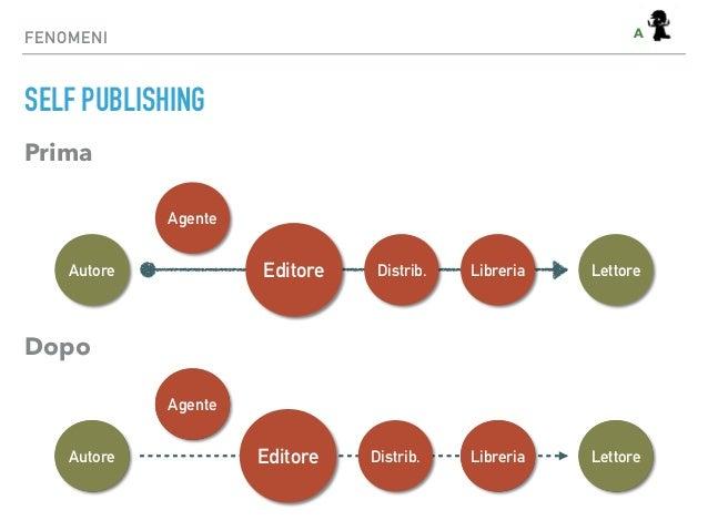 FENOMENI SELF PUBLISHING Autore Agente LettoreEditore Distrib. Libreria Prima Dopo Autore Agente LettoreLibreriaAutore Age...