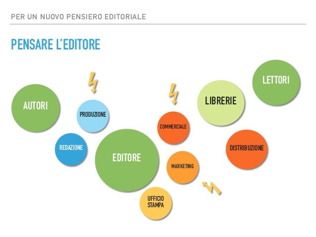 PER UN NUOVO PENSIERO EDITORIALE PENSARE L'EDITORE EDITORE UFFICIO STAMPA MARKETING COMMERCIALE REDAZIONE PRODUZIONE LETTO...