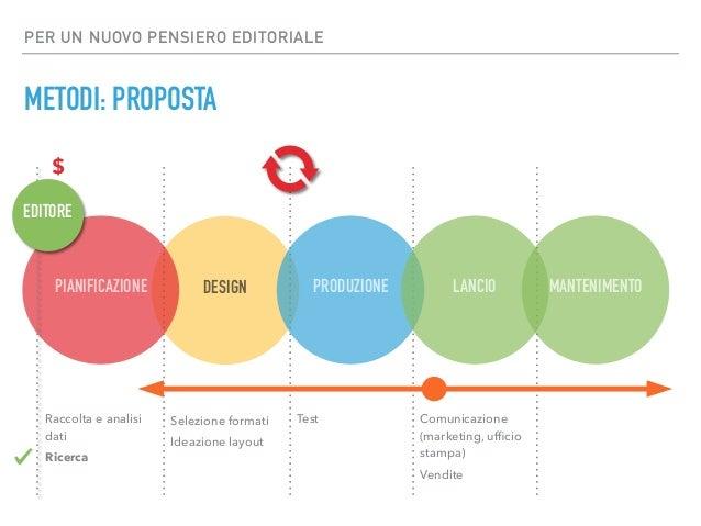 PER UN NUOVO PENSIERO EDITORIALE METODI: PROPOSTA DESIGN Selezione formati Ideazione layout PRODUZIONE Test MANTENIMENTOLA...