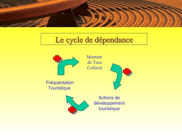 Le cycle de dépendance                Montant                de Taxe                CollectéFréquentation Touristique     ...