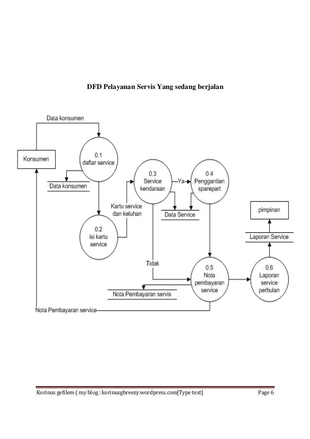 Sistem Informasi