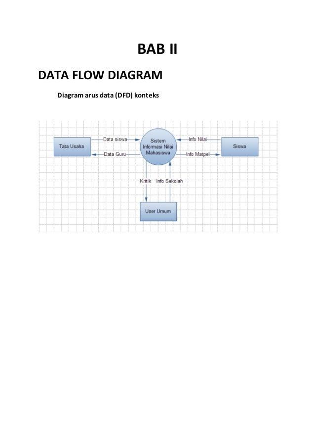 Sistem informasi pengolahan nilai sekolah bab ii data flow diagram diagram arus data dfd konteks 6 data flowdiagram level 0 ccuart Images