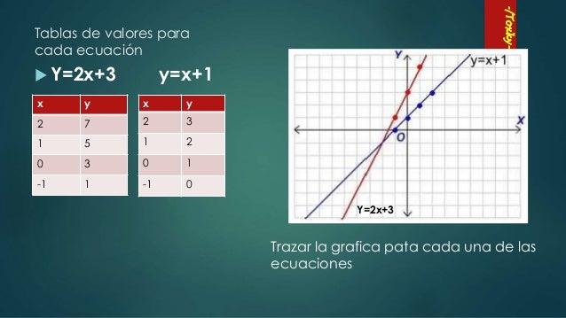 Metodo Grafico Sistema De Ecuaciones Lineales