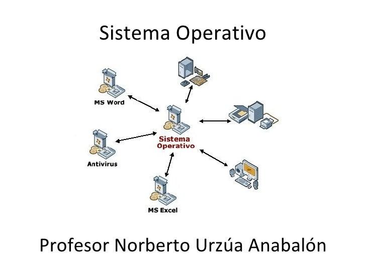 Sistema Operativo Profesor Norberto Urzúa Anabalón