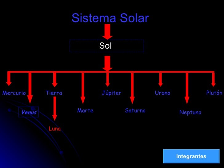 Sistema Solar Sol  Mercurio Tierra Marte Júpiter Saturno Urano Neptuno Plutón Luna Venus Integrantes