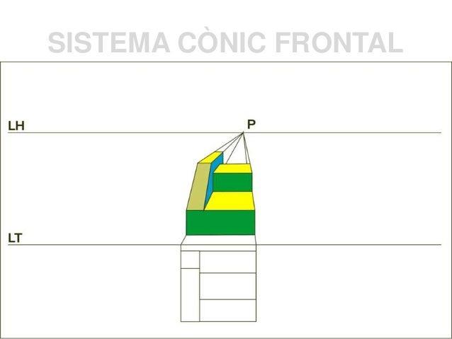 SISTEMA CÒNIC FRONTAL  Sistema Cònic perspectiva