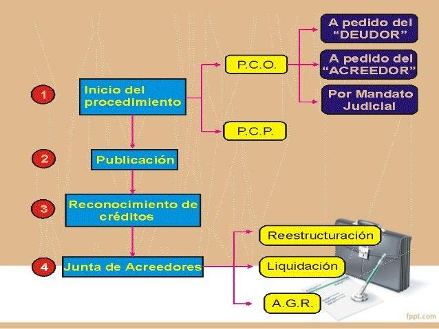 REQUISITOS DE PROCEDENCIAREQUISITOS DE PROCEDENCIA 1. PÉRDIDA PATRIMONIAL O CESACIÓN DE PAGOS