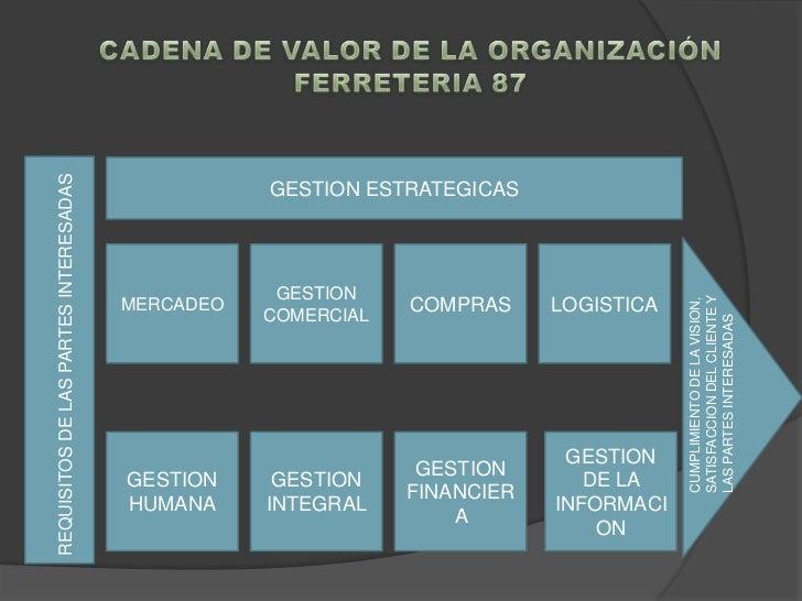 CADENA DE VALOR DE LA ORGANIZACIÓN<br />FERRETERIA 87<br />GESTION ESTRATEGICAS<br />LOGISTICA<br />MERCADEO<br />GESTION ...
