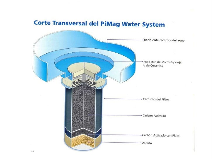 Sistema De Agua Pimag