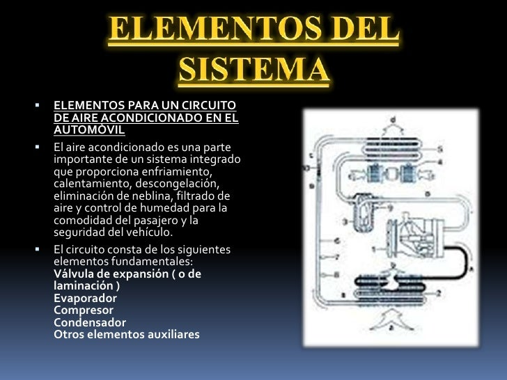 Sistema de climatizacion automotriz