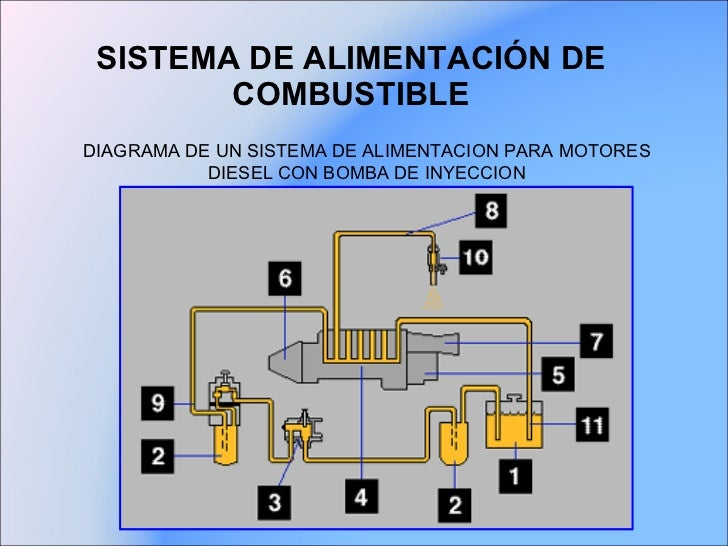 Sistema de alimentación de combustible otto