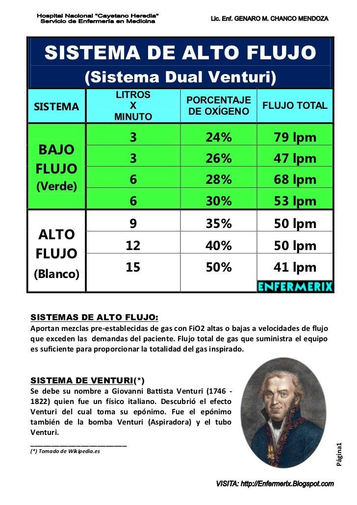 SISTEMA DE ALTO FLUJO                    (Sistema Dual Venturi)                             LITROS                        ...